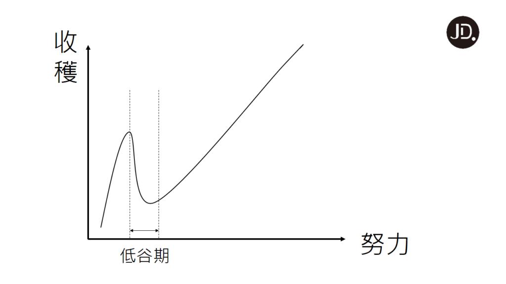 【自我成長】怎麼突破撞牆期? 一張努力-收穫關係圖帶你跨越難關!