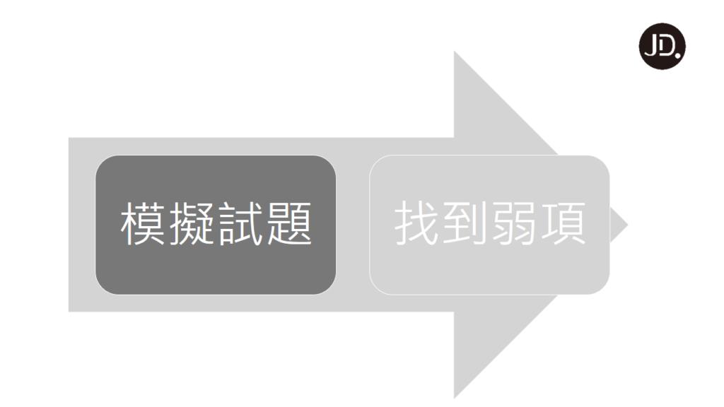 【日文學習】超有效日文檢定準備方法!一次過不是夢
