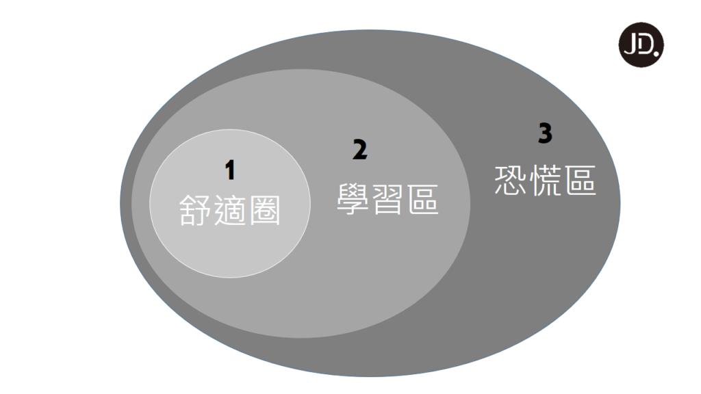 【刻意練習】5步驟刻意練習,平凡也能成就不凡!