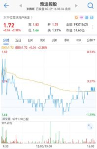 雅迪大股東宣佈回購 北水領銜市場抄底熱情空前
