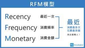 RFM數位策展術-抓住核心客戶!20%的客戶決定80%的業績