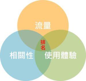 看了這麼多文章,你真的有理解SEO的核心觀念嗎?三個重點告訴你