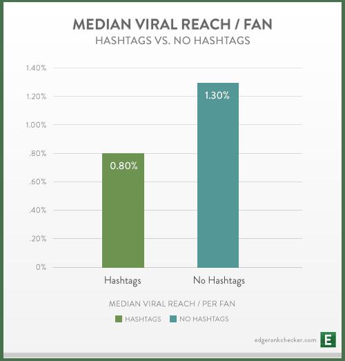 【IG社群經營】熱門#hashtag行銷,增加互動與觸及率就靠它!